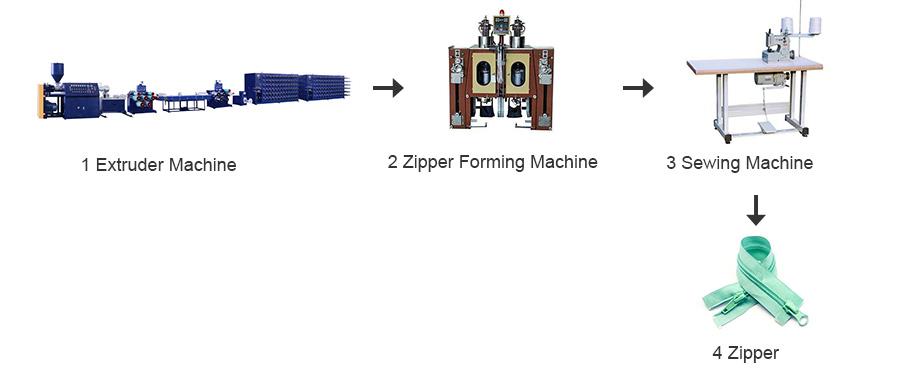 Zippper